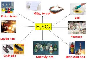 Acid sunfuric H2SO4 98 %